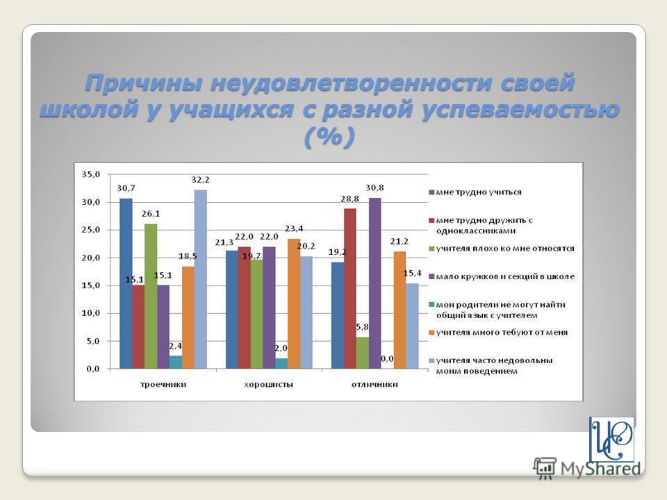Причины неудовлетворенности своей школой у учащихся с разной успеваемостью (%)