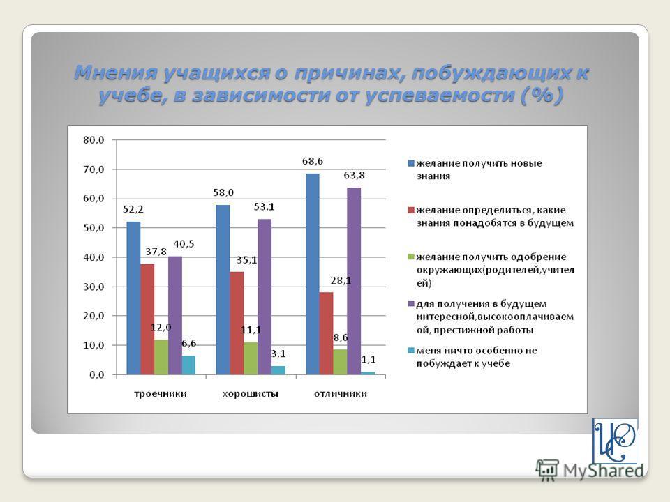 Мнения учащихся о причинах, побуждающих к учебе, в зависимости от успеваемости (%)