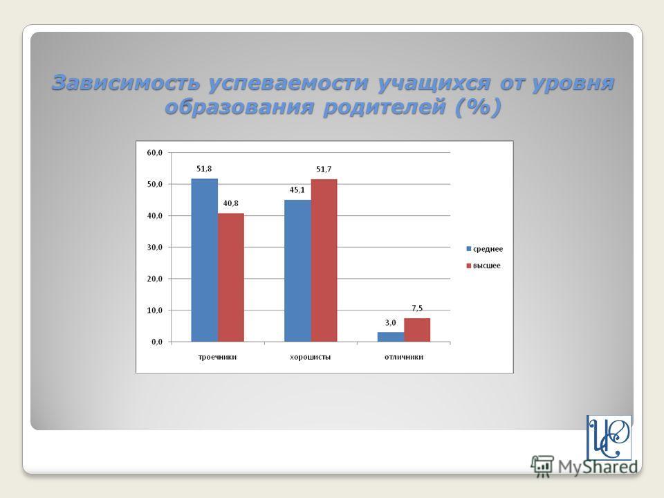 Зависимость успеваемости учащихся от уровня образования родителей (%)