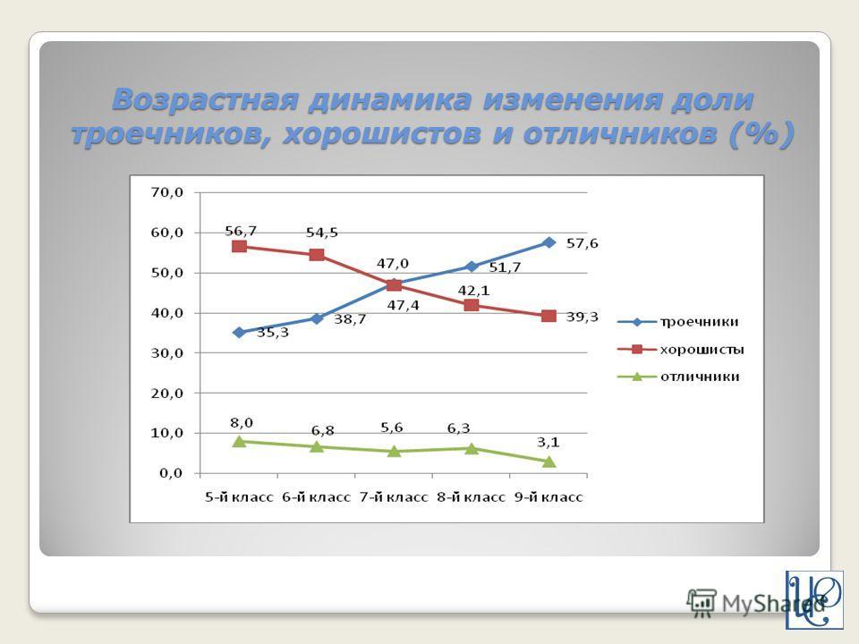 Возрастная динамика изменения доли троечников, хорошистов и отличников (%)