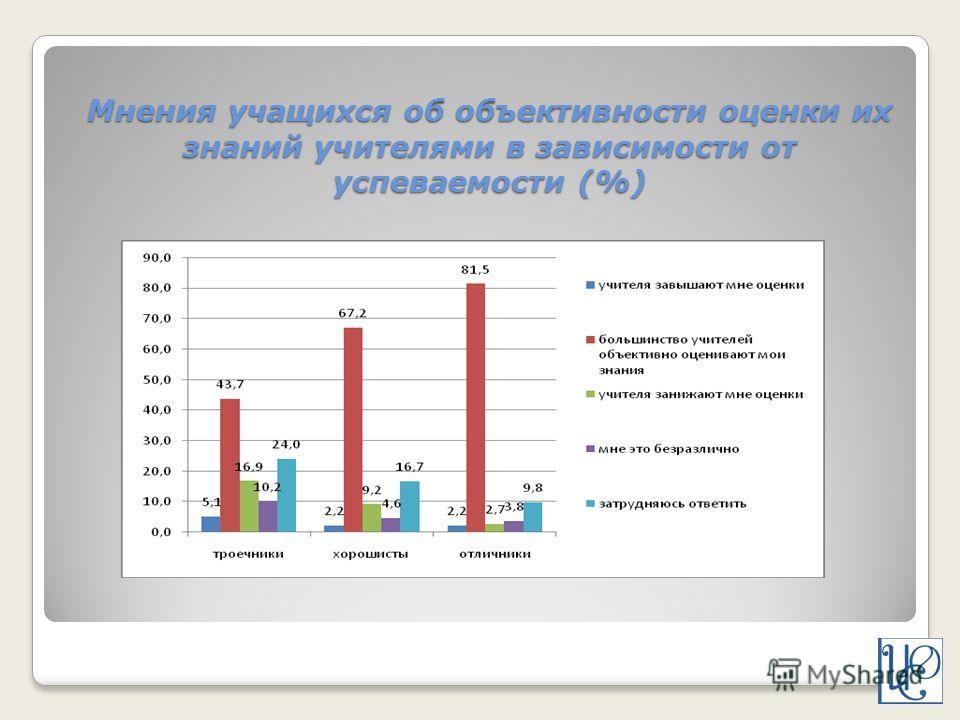 Мнения учащихся об объективности оценки их знаний учителями в зависимости от успеваемости (%)