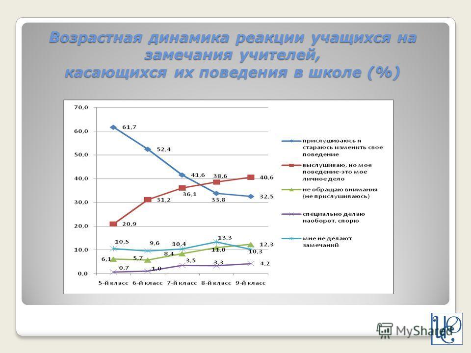 Возрастная динамика реакции учащихся на замечания учителей, касающихся их поведения в школе (%)