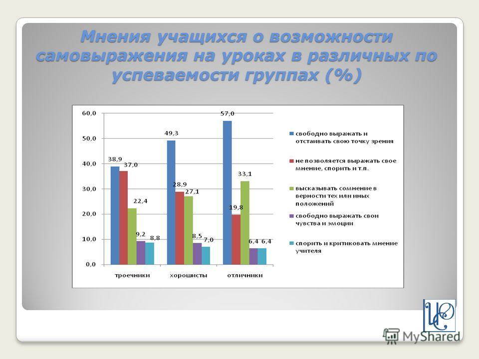 Мнения учащихся о возможности самовыражения на уроках в различных по успеваемости группах (%)
