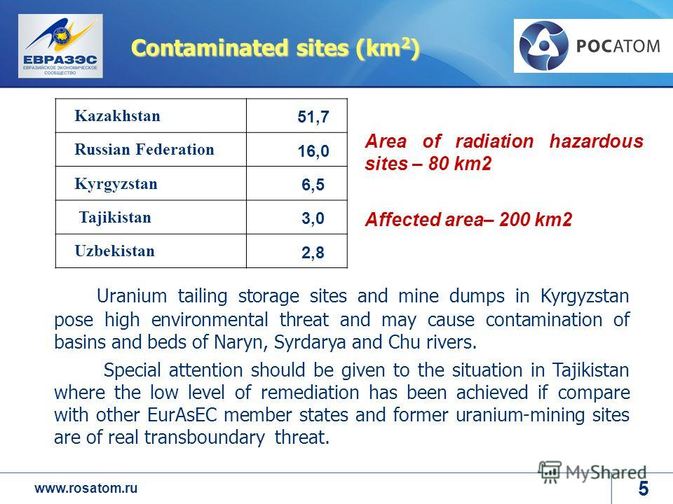 www.rosatom.ru Contaminated sites (km 2 ) Kazakhstan 51,7 Russian Federation 16,0 Kyrgyzstan 6,5 Tajikistan 3,0 Uzbekistan 2,8 Uranium tailing storage sites and mine dumps in Kyrgyzstan pose high environmental threat and may cause contamination of ba