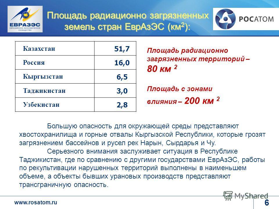 www.rosatom.ru Площадь радиационно загрязненных земель стран ЕврАзЭС (км 2 ): Казахстан 51,7 Россия 16,0 Кыргызстан 6,5 Таджикистан 3,0 Узбекистан 2,8 Большую опасность для окружающей среды представляют хвостохранилища и горные отвалы Кыргызской Респ