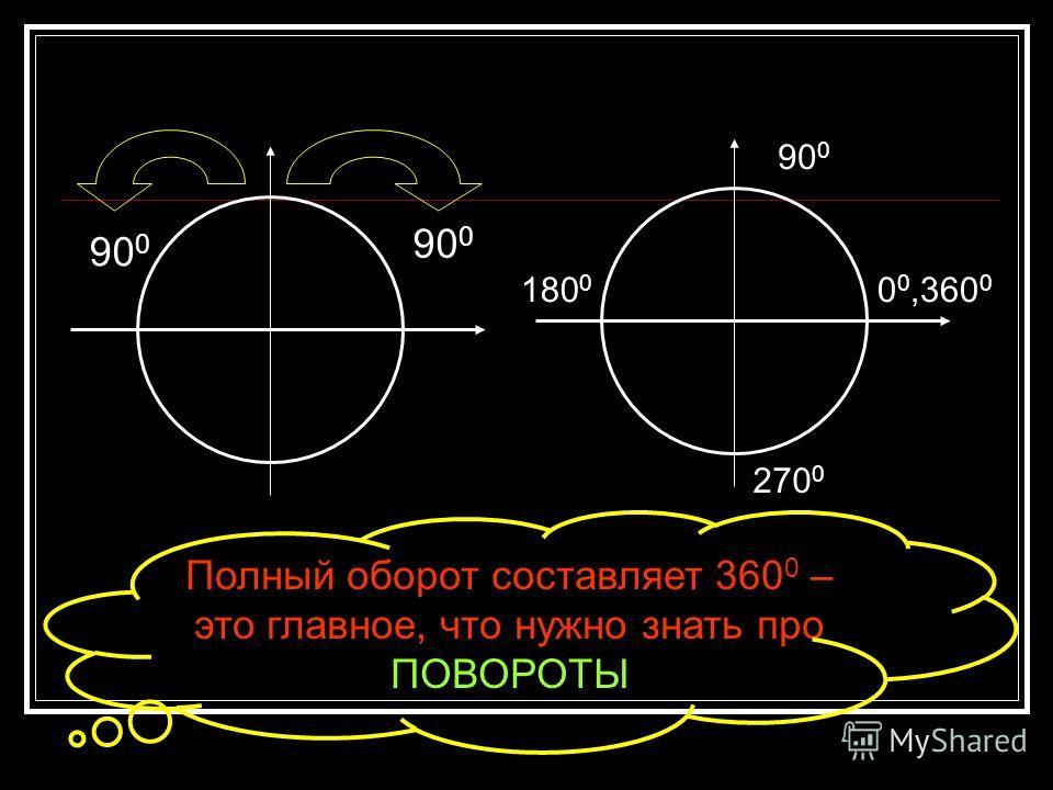 90 0 0 0,360 0 180 0 270 0 Полный оборот составляет 360 0 – это главное, что нужно знать про ПОВОРОТЫ