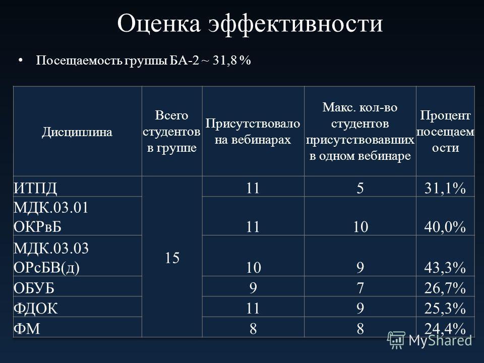 Оценка эффективности Посещаемость группы БА-2 ~ 31,8 % Средняя посещаемость занятий 63%