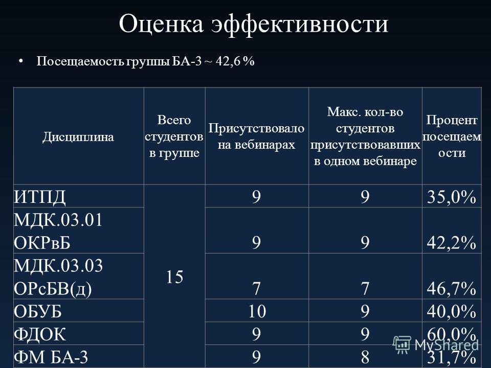 Оценка эффективности Посещаемость группы БА-3 ~ 42,6 %