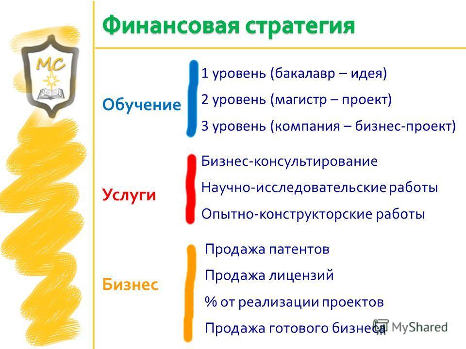 Обучение Услуги Бизнес 1 уровень (бакалавр – идея) 2 уровень (магистр – проект) 3 уровень (компания – бизнес-проект) Бизнес - консультирование Научно - исследовательские работы Опытно - конструкторские работы Продажа патентов Продажа лицензий % от ре