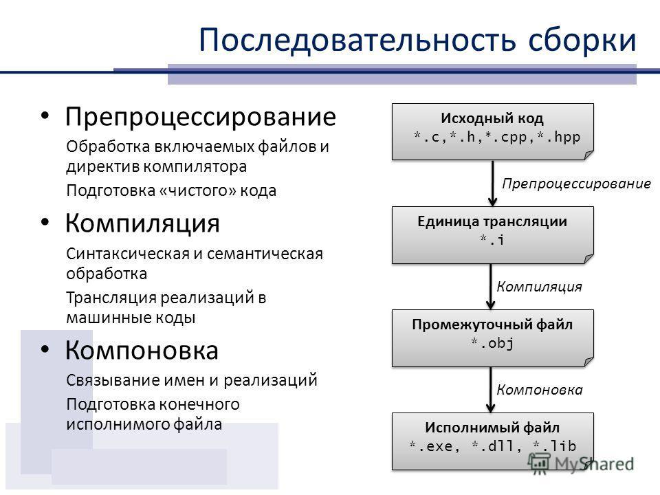 Последовательность сборки Препроцессирование Обработка включаемых файлов и директив компилятора Подготовка «чистого» кода Компиляция Синтаксическая и семантическая обработка Трансляция реализаций в машинные коды Компоновка Связывание имен и реализаци