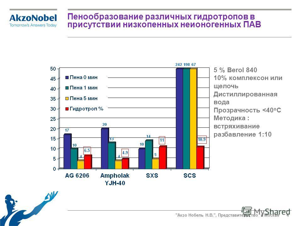 Акзо Нобель Н.В., Представительство в Москве4 Пенообразование различных гидротропов в присутствии низкопенных неионогенных ПАВ 5 % Berol 840 10% комплексон или щелочь Дистиллированная вода Прозрачность