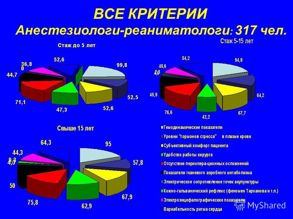 ВСЕ КРИТЕРИИ Анестезиологи-реаниматологи : 317 чел.
