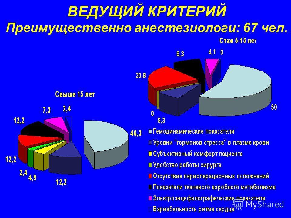 ВЕДУЩИЙ КРИТЕРИЙ Преимущественно анестезиологи: 67 чел.