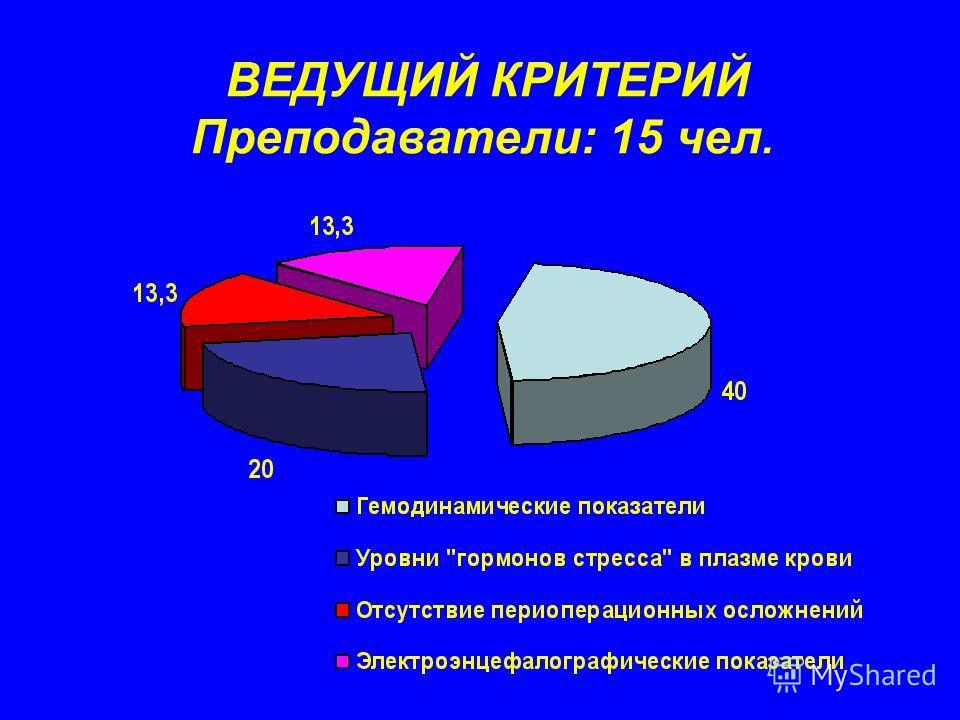 ВЕДУЩИЙ КРИТЕРИЙ Преподаватели: 15 чел.