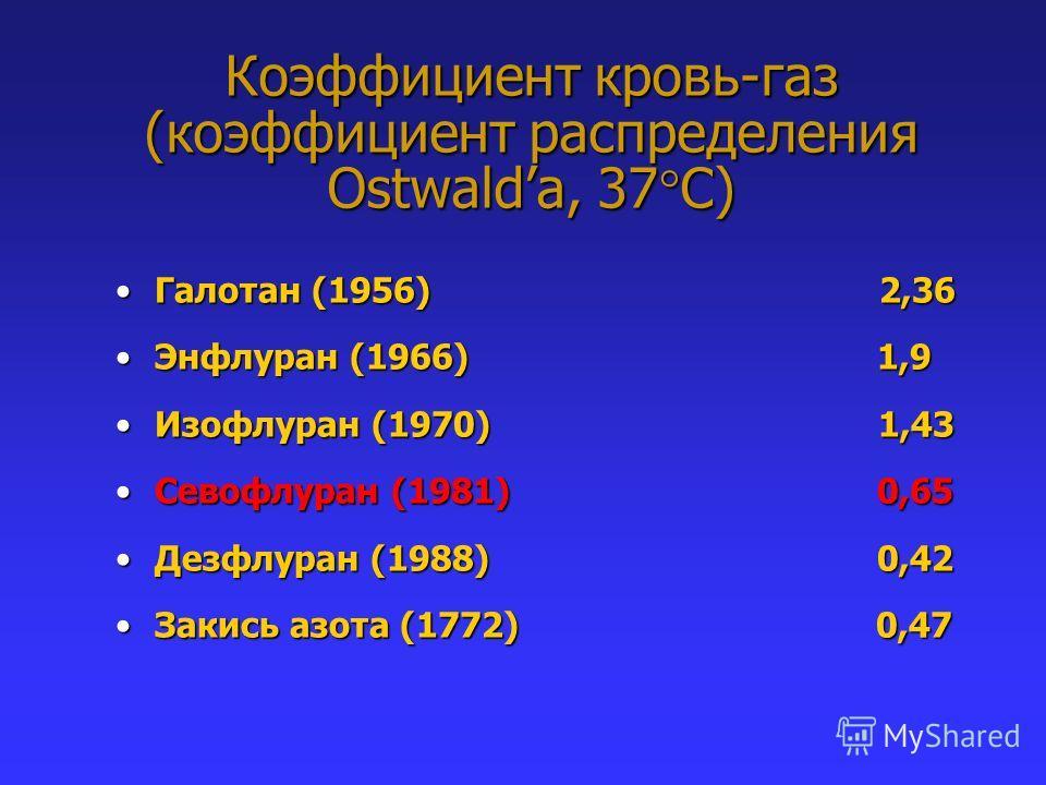 Галотан (1956) 2,36Галотан (1956) 2,36 Энфлуран (1966) 1,9Энфлуран (1966) 1,9 Изофлуран (1970) 1,43Изофлуран (1970) 1,43 Севофлуран (1981) 0,65Севофлуран (1981) 0,65 Дезфлуран (1988) 0,42Дезфлуран (1988) 0,42 Закись азота (1772) 0,47Закись азота (177