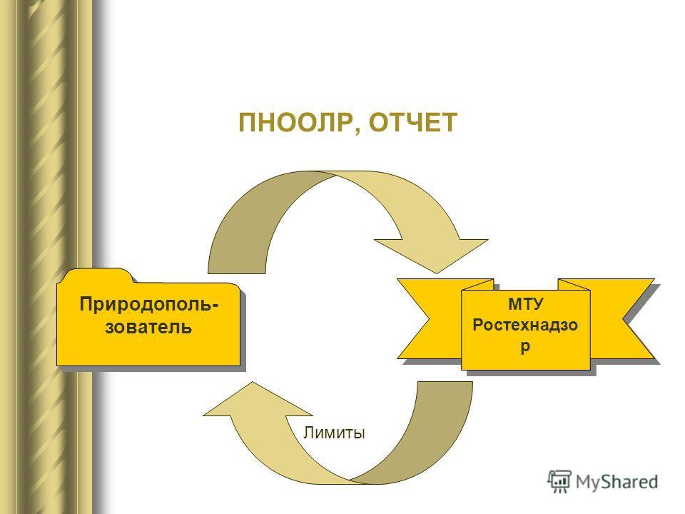 Природополь- зователь МТУ Ростехнадзо р Лимиты ПНООЛР, ОТЧЕТ