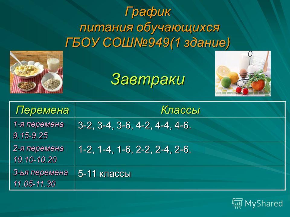 График питания обучающихся ГБОУ СОШ949(1 здание) Завтраки ПеременаКлассы 1-я перемена 9.15-9.25 3-2, 3-4, 3-6, 4-2, 4-4, 4-6. 2-я перемена 10.10-10.20 1-2, 1-4, 1-6, 2-2, 2-4, 2-6. 3-ья перемена 11.05-11.30 5-11 классы