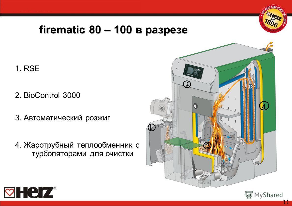 11 firematic 80 – 100 в разрезе 1. RSE 2. BioControl 3000 3. Автоматический розжиг 1 2 3 4. Жаротрубный теплообменник с турболяторами для очистки 4
