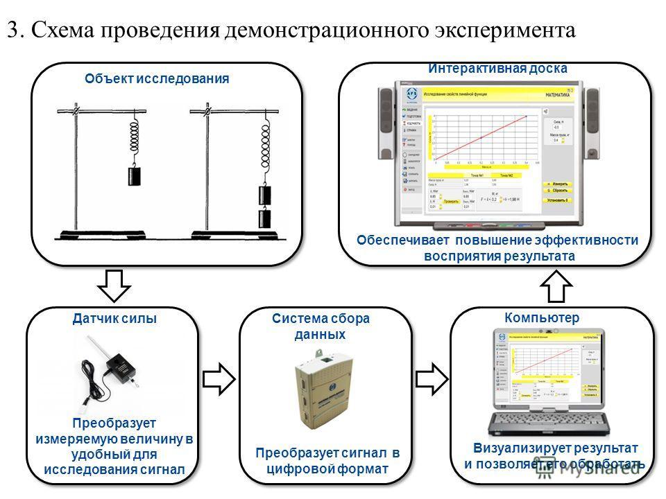 http://images.yandex.ru/yandsear ch?text=%D0%BF%D1%87%D0%B5 %D0%BB%D0%B0&rpt=simage&p= 1&img_url=content.foto.mail.ru%2 Fmail%2Fanastasia_95_95%2F_ans wers%2Fi-1108.jpg Объект исследования Визуализирует результат и позволяет его обработать Датчик сил
