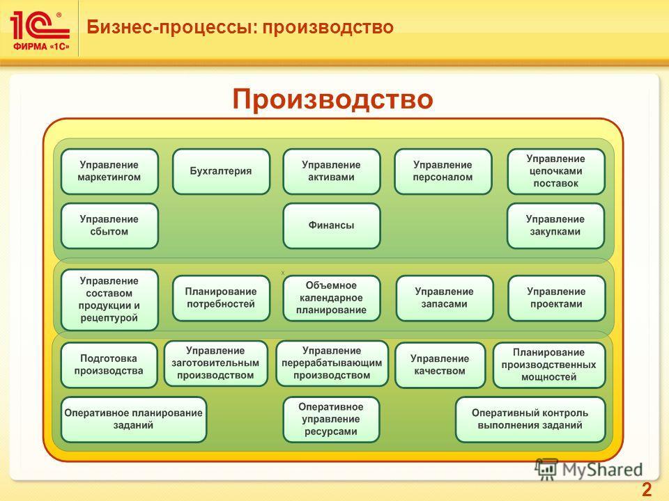 2 Бизнес-процессы: производство
