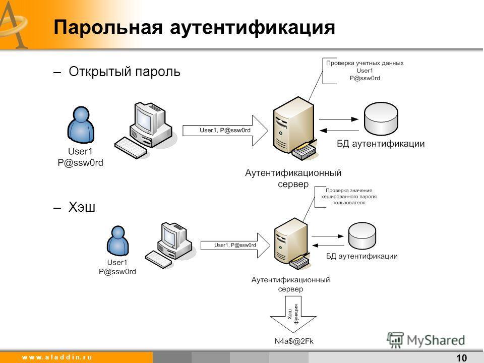 w w w. a l a d d i n. r u Парольная аутентификация –Открытый пароль –Хэш 10