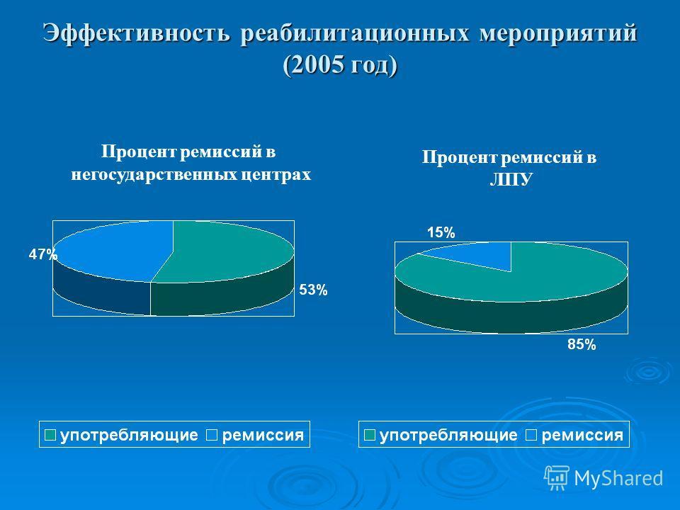 Эффективность реабилитационных мероприятий (2005 год) Процент ремиссий в негосударственных центрах Процент ремиссий в ЛПУ