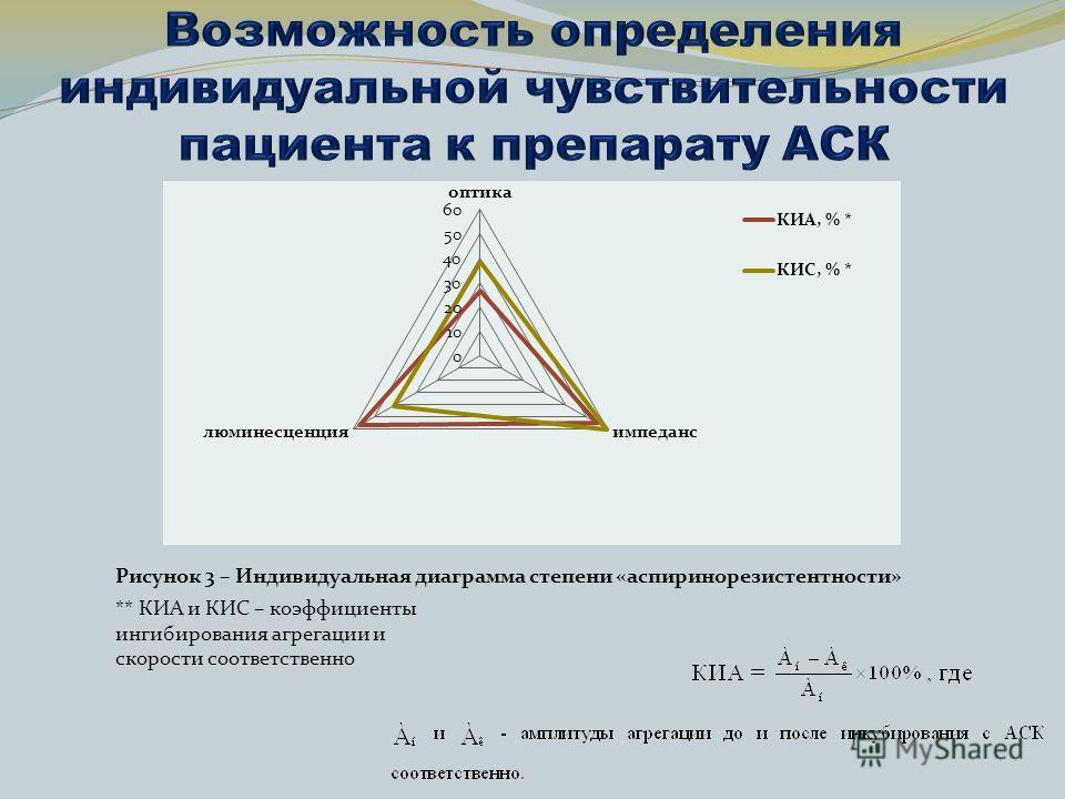 ** КИА и КИС – коэффициенты ингибирования агрегации и скорости соответственно Рисунок 3 – Индивидуальная диаграмма степени «аспиринорезистентности»