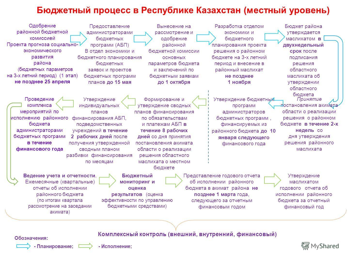 Бюджетный процесс в Республике Казахстан (местный уровень) Предоставление администраторами бюджетных программ (АБП) В отдел экономики и бюджетного планирования бюджетных заявок и проектов бюджетных программ планов до 15 мая Разработка отделом экономи