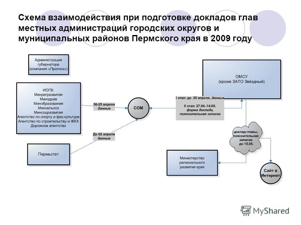 Схема взаимодействия при подготовке докладов глав местных администраций городских округов и муниципальных районов Пермского края в 2009 году
