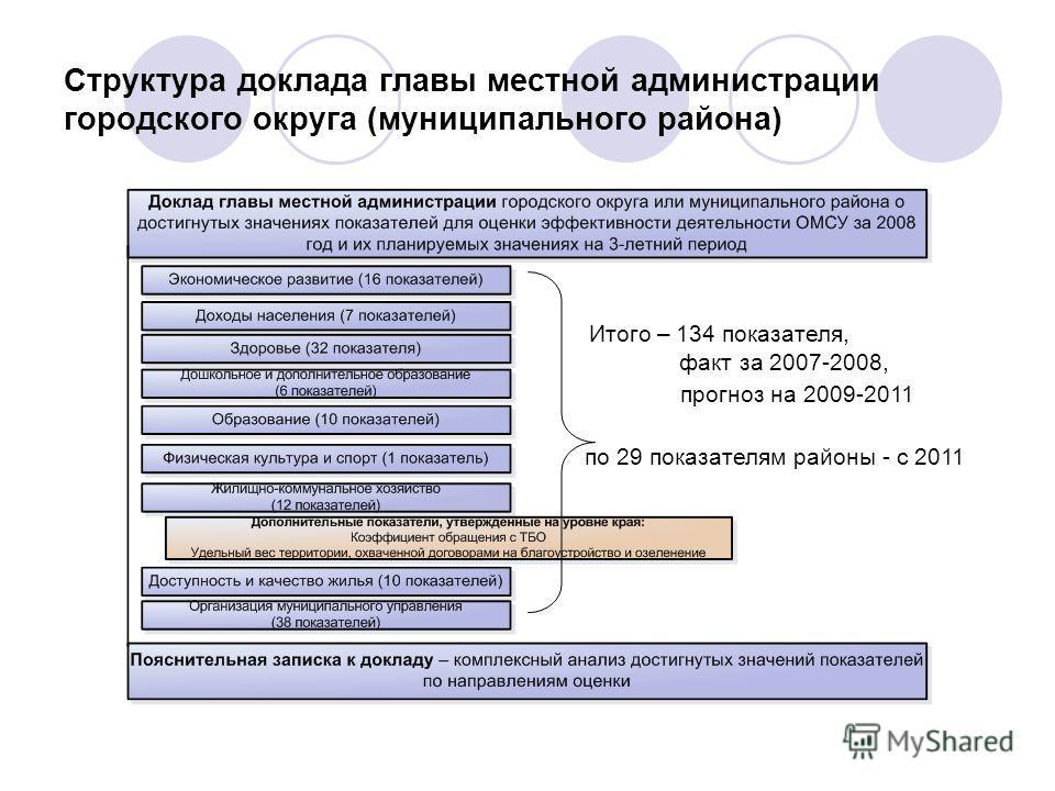 Структура доклада главы местной администрации городского округа (муниципального района) Итого – 134 показателя, факт за 2007-2008, прогноз на 2009-2011 по 29 показателям районы - с 2011
