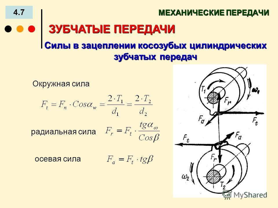 МЕХАНИЧЕСКИЕ ПЕРЕДАЧИ 4.7 ЗУБЧАТЫЕ ПЕРЕДАЧИ Силы в зацеплении косозубых цилиндрических зубчатых передач радиальная сила осевая сила Окружная сила