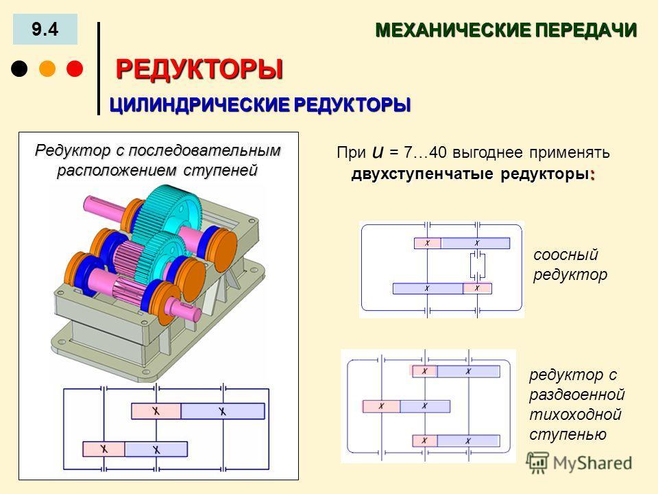 МЕХАНИЧЕСКИЕ ПЕРЕДАЧИ 9.4 РЕДУКТОРЫ двухступенчатые редукторы: При u = 7…40 выгоднее применять двухступенчатые редукторы: соосный редуктор редуктор с раздвоенной тихоходной ступенью ЦИЛИНДРИЧЕСКИЕ РЕДУКТОРЫ Редуктор с последовательным расположением с