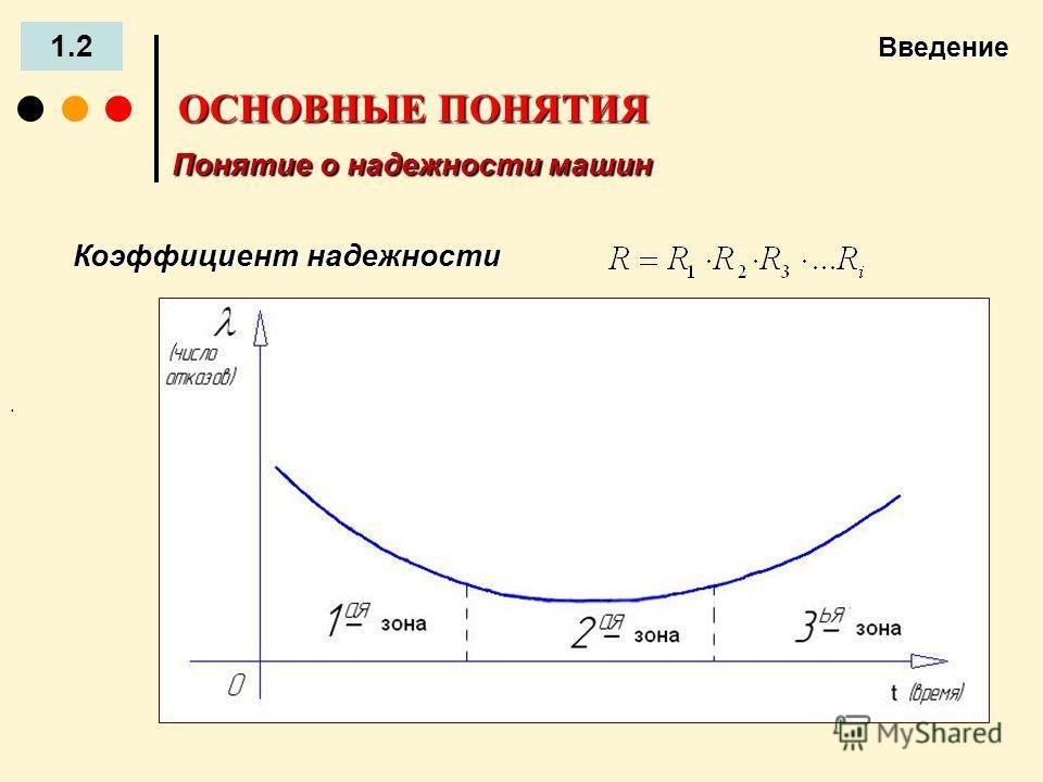 Введение 1.2 ОСНОВНЫЕ ПОНЯТИЯ Понятие о надежности машин Коэффициент надежности.