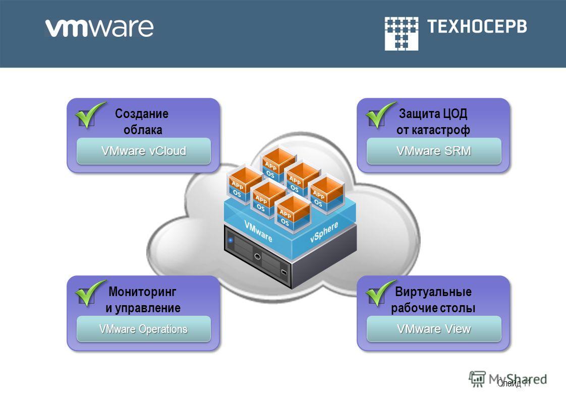 Слайд 11 Защита ЦОД от катастроф VMware SRM Виртуальные рабочие столы VMware View Создание облака VMware vCloud Мониторинг и управление VMware Operations