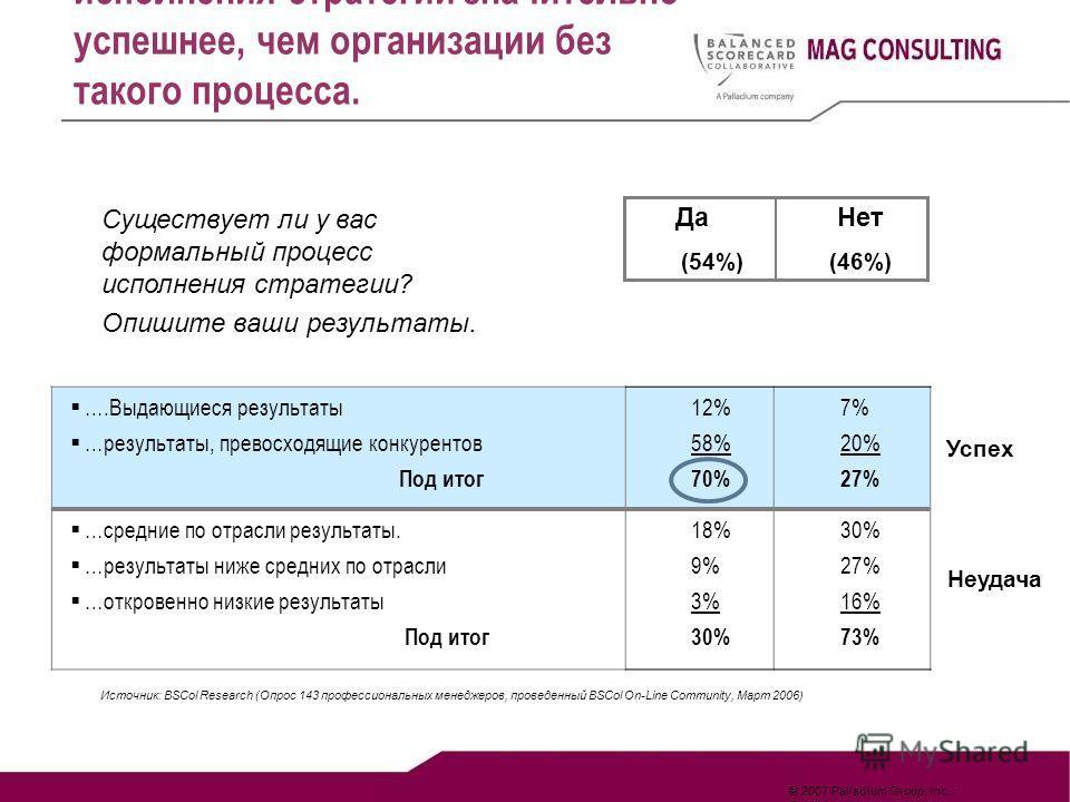 © 2007 Palladium Group, Inc. - Confidential Существует ли у вас формальный процесс исполнения стратегии? Опишите ваши результаты. ДаНет (54%)(46%) ….Выдающиеся результаты …результаты, превосходящие конкурентов Под итог 12% 58% 70% 7% 20% 27% …средние