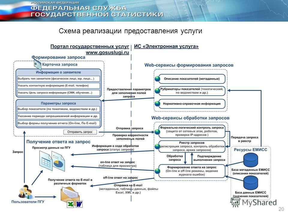 20 Схема реализации предоставления услуги