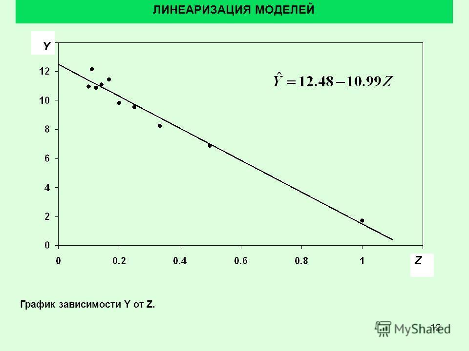 12 ЛИНЕАРИЗАЦИЯ МОДЕЛЕЙ График зависимости Y от Z. Z Y