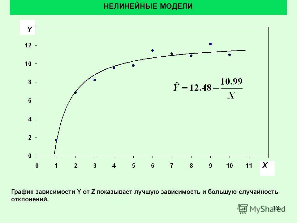 13 НЕЛИНЕЙНЫЕ МОДЕЛИ График зависимости Y от Z показывает лучшую зависимость и большую случайность отклонений. X Y