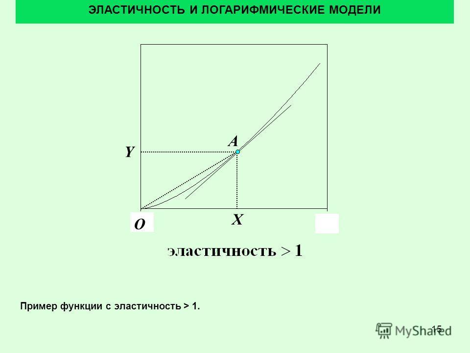 15 ЭЛАСТИЧНОСТЬ И ЛОГАРИФМИЧЕСКИЕ МОДЕЛИ Пример функции с эластичность > 1. A O Y X