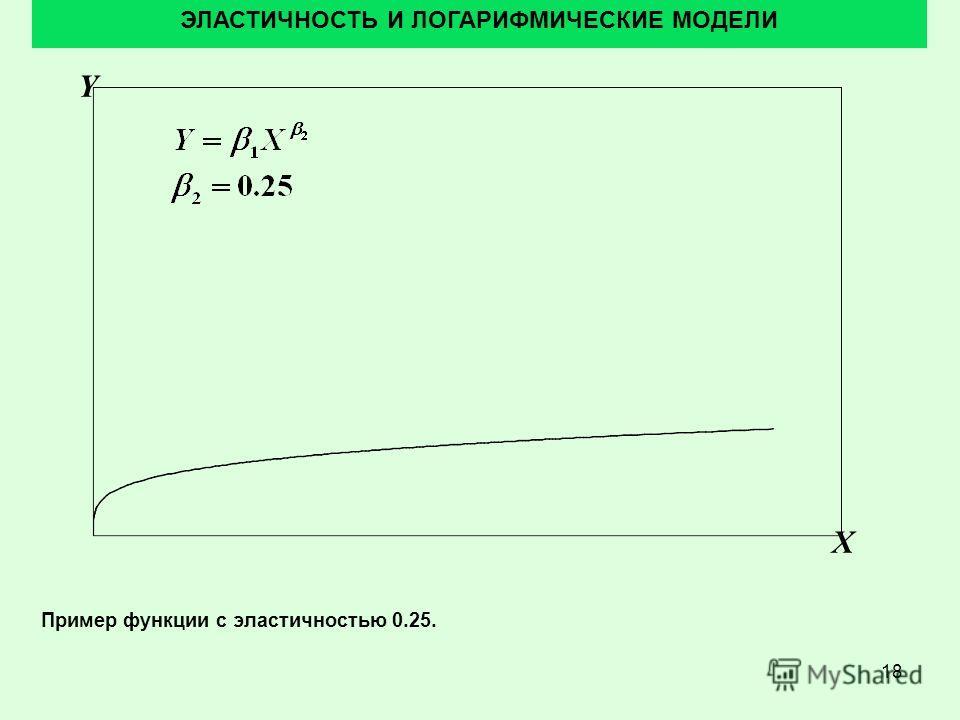 18 ЭЛАСТИЧНОСТЬ И ЛОГАРИФМИЧЕСКИЕ МОДЕЛИ Пример функции с эластичностью 0.25. Y X