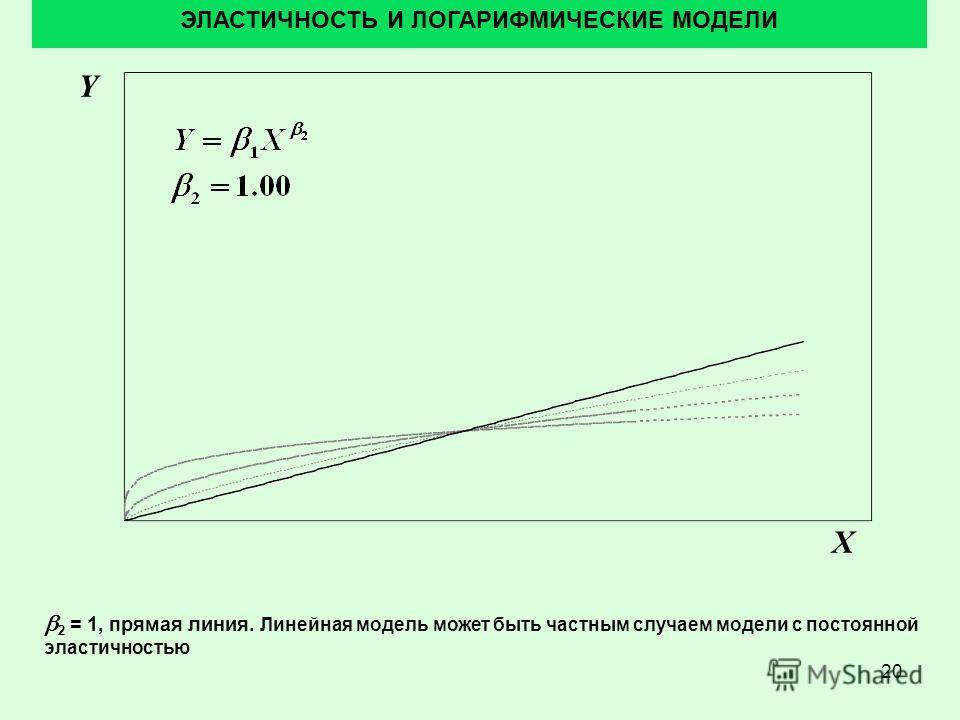 20 ЭЛАСТИЧНОСТЬ И ЛОГАРИФМИЧЕСКИЕ МОДЕЛИ 2 = 1, прямая линия. Линейная модель может быть частным случаем модели с постоянной эластичностью Y X