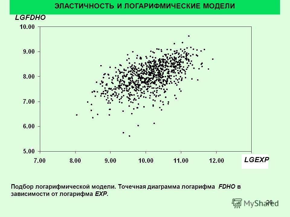 26 ЭЛАСТИЧНОСТЬ И ЛОГАРИФМИЧЕСКИЕ МОДЕЛИ Подбор логарифмической модели. Точечная диаграмма логарифма FDHO в зависимости от логарифма EXP. LGFDHO LGEXP