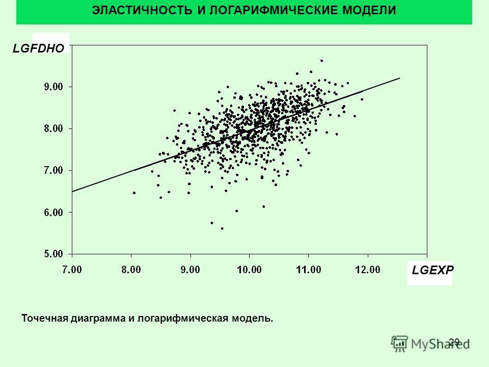 29 ЭЛАСТИЧНОСТЬ И ЛОГАРИФМИЧЕСКИЕ МОДЕЛИ Точечная диаграмма и логарифмическая модель. LGFDHO LGEXP