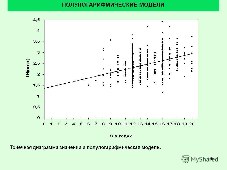 39 ПОЛУЛОГАРИФМИЧЕСКИЕ МОДЕЛИ Точечная диаграмма значений и полулогарифмическая модель.