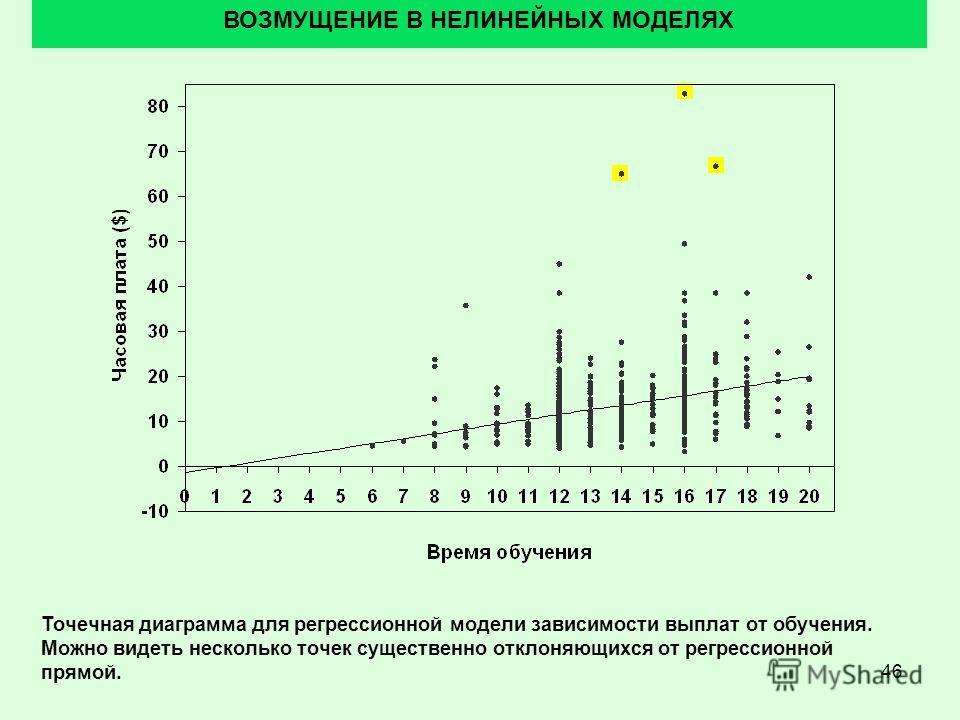46 ВОЗМУЩЕНИЕ В НЕЛИНЕЙНЫХ МОДЕЛЯХ Точечная диаграмма для регрессионной модели зависимости выплат от обучения. Можно видеть несколько точек существенно отклоняющихся от регрессионной прямой.