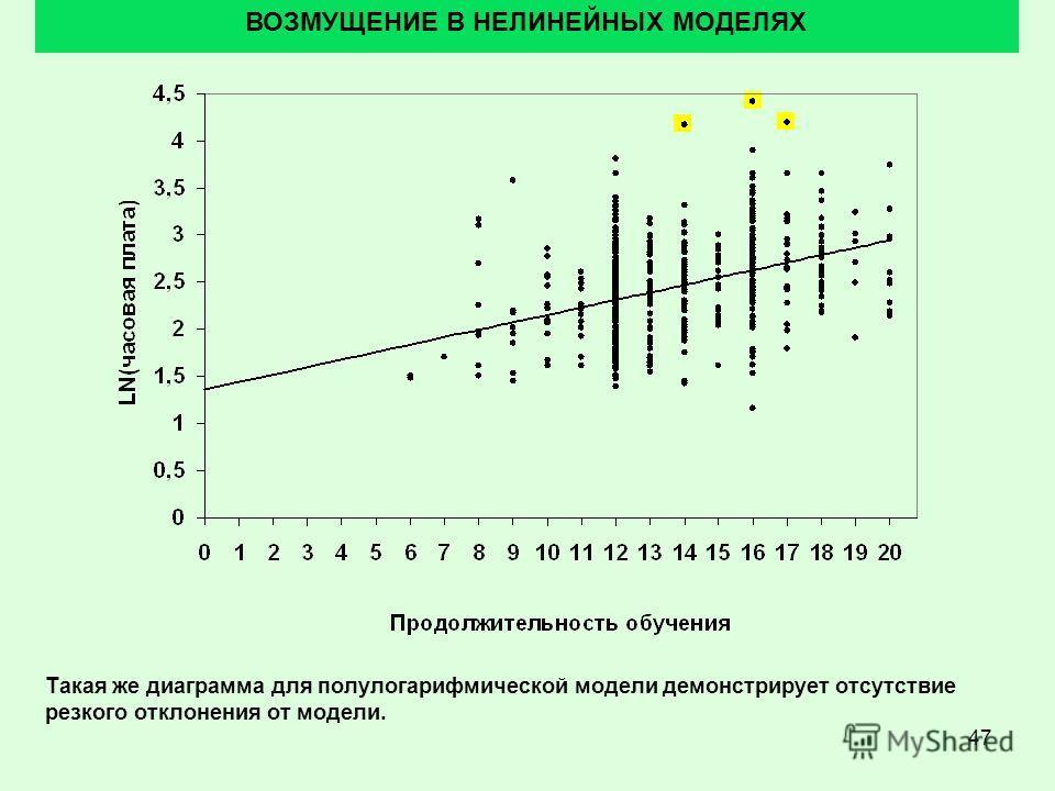 47 ВОЗМУЩЕНИЕ В НЕЛИНЕЙНЫХ МОДЕЛЯХ Такая же диаграмма для полулогарифмической модели демонстрирует отсутствие резкого отклонения от модели.