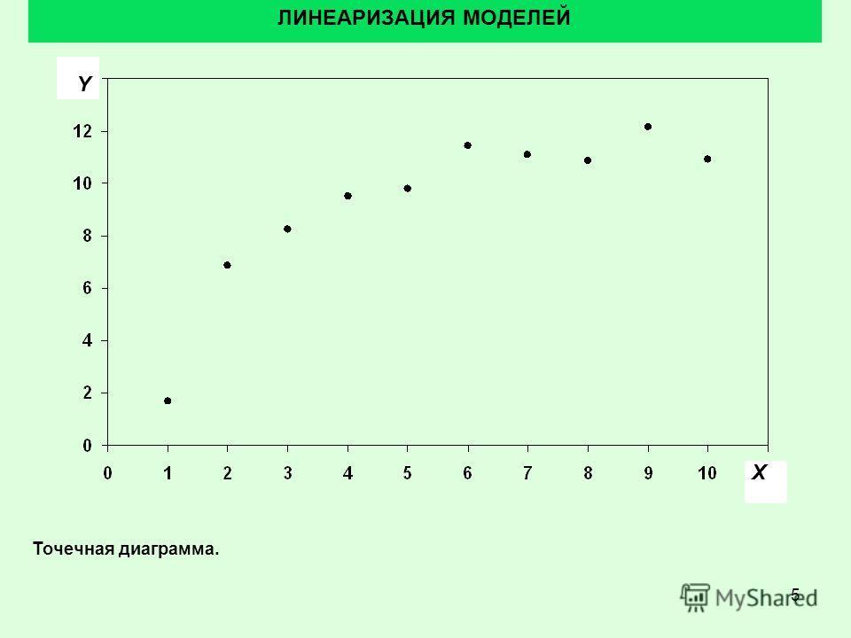 5 ЛИНЕАРИЗАЦИЯ МОДЕЛЕЙ Точечная диаграмма. X Y