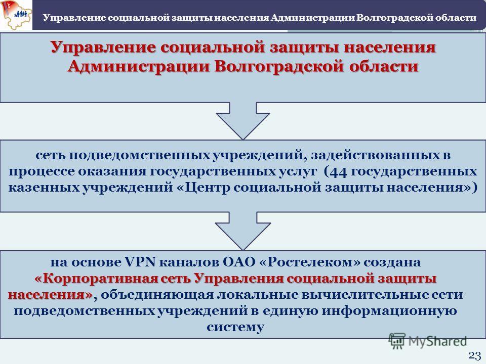 «Корпоративная сеть Управления социальной защиты населения», на основе VPN каналов ОАО «Ростелеком» создана «Корпоративная сеть Управления социальной защиты населения», объединяющая локальные вычислительные сети подведомственных учреждений в единую и