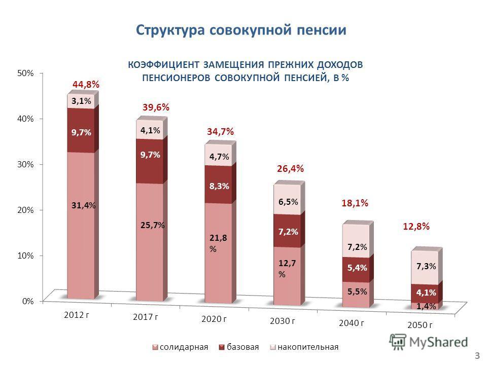 КОЭФФИЦИЕНТ ЗАМЕЩЕНИЯ ПРЕЖНИХ ДОХОДОВ ПЕНСИОНЕРОВ СОВОКУПНОЙ ПЕНСИЕЙ, В % 3 3,1% 9,7% 31,4% 4,1% 9,7% 25,7% 4,7% 8,3% 21,8 % 6,5% 7,2% 12,7 % 7,2% 5,4% 5,5% 7,3% 4,1% 1,4% 44,8% 39,6% 34,7% 26,4% 18,1% 12,8% Структура совокупной пенсии