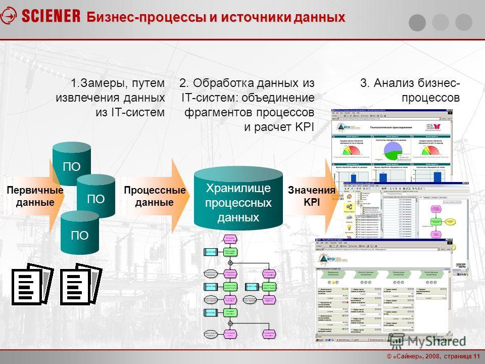 © «Сайнер», 2008, страница 11 Бизнес-процессы и источники данных ПО Процессные данные Хранилище процессных данных 1.Замеры, путем извлечения данных из IT-систем 2. Обработка данных из IT-систем: объединение фрагментов процессов и расчет KPI 3. Анализ